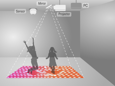 Motionmagix Interactive Projection Exergame